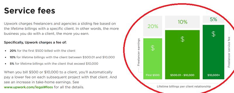upwork fees freelancers
